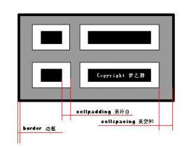 程序员学英语,从小学开始学英语(12) ~ cellpadding与cellspacing
